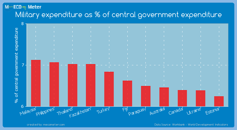 Military expenditure as % of central government expenditure of Fiji