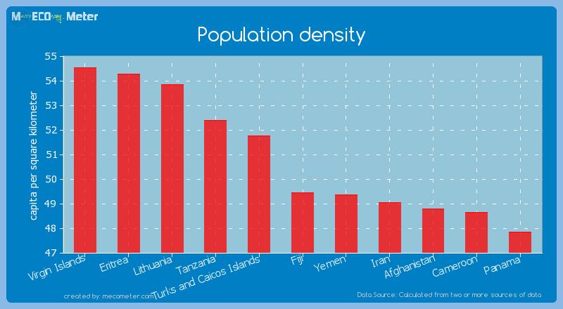 Population density of Fiji