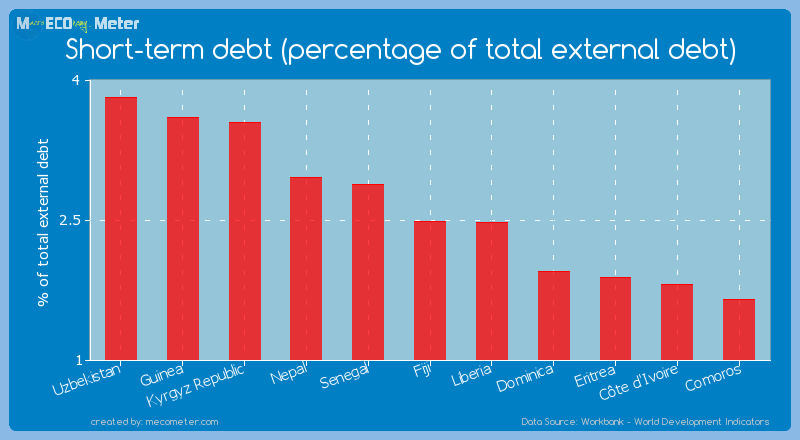 Short-term debt (percentage of total external debt) of Fiji