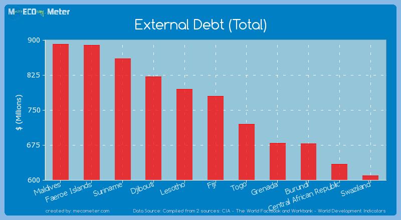 External Debt (Total) of Fiji