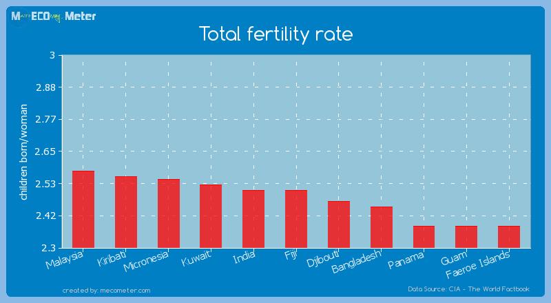 Total fertility rate of Fiji