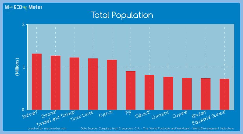 Total Population of Fiji