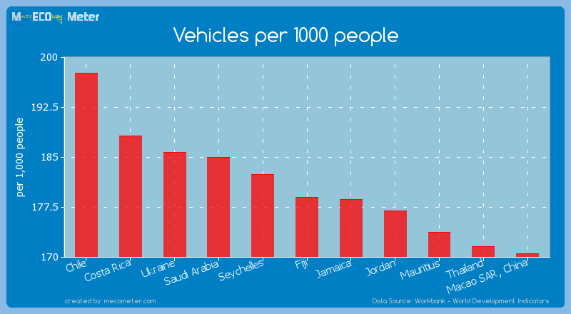 Vehicles per 1000 people of Fiji