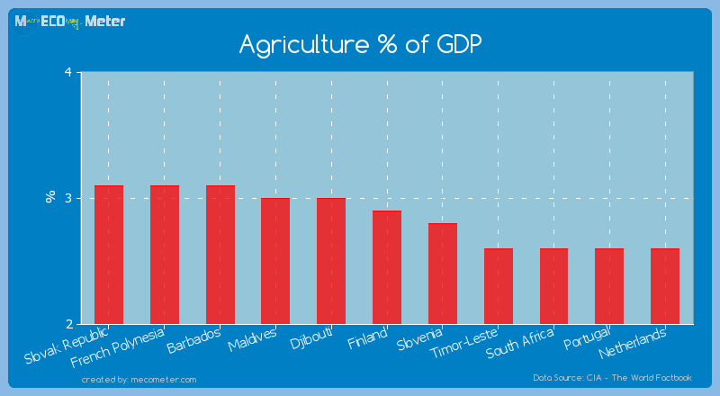 Agriculture % of GDP of Finland