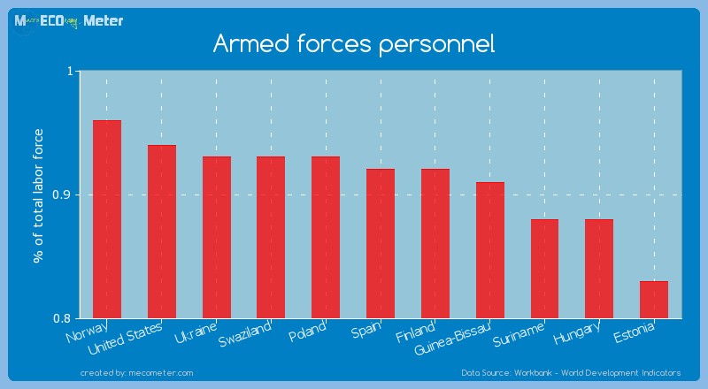 Armed forces personnel of Finland