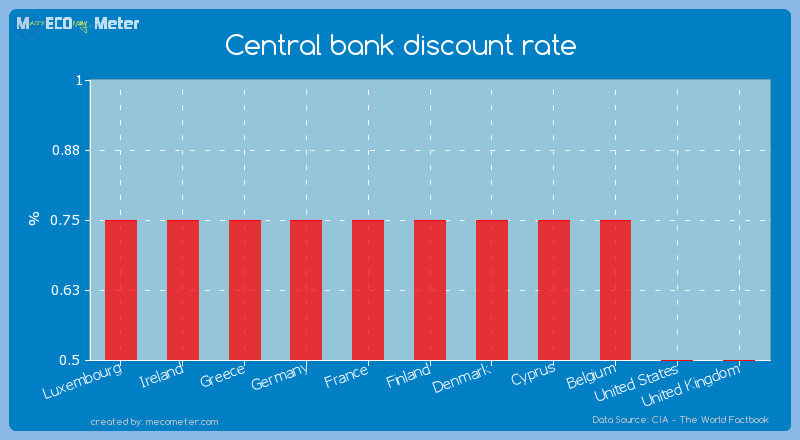 Central bank discount rate of Finland