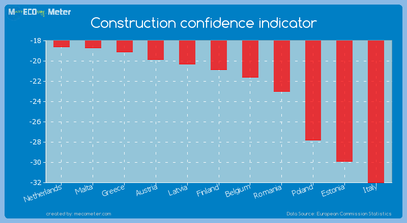 Construction confidence indicator of Finland