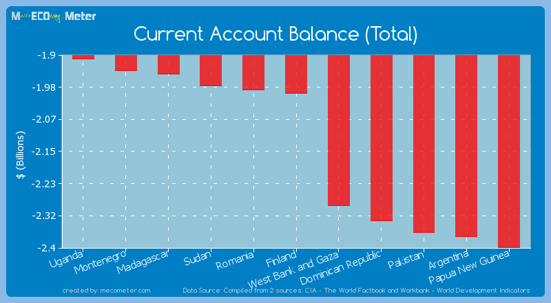 Current Account Balance (Total) of Finland