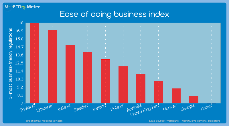 Ease of doing business index of Finland