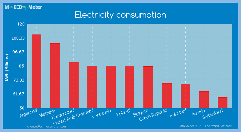 Electricity consumption of Finland