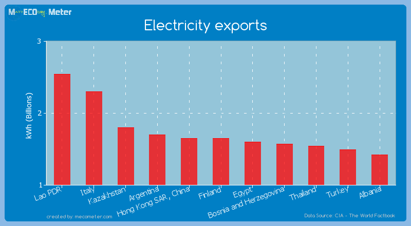 Electricity exports of Finland
