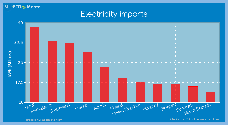 Electricity imports of Finland