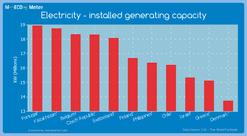 Electricity - installed generating capacity of Finland