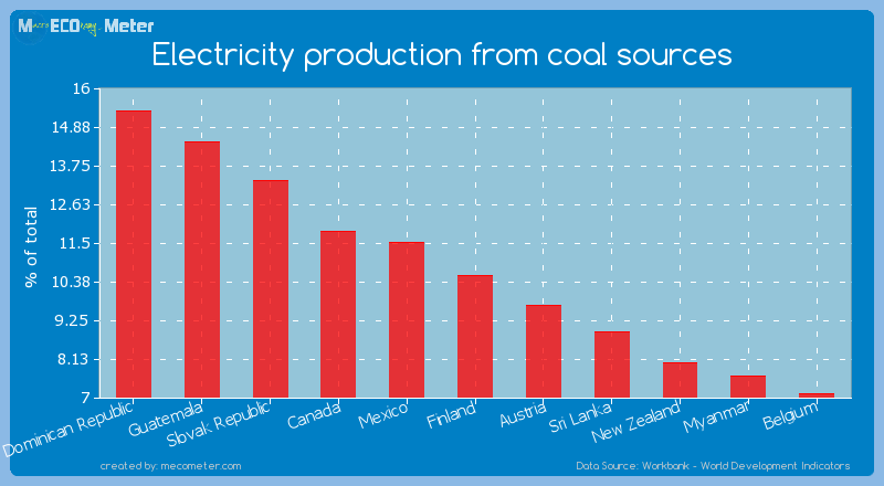 Electricity production from coal sources of Finland