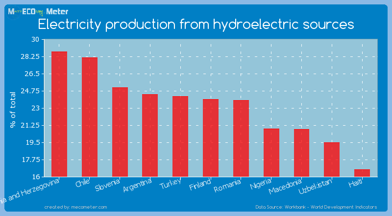 Electricity production from hydroelectric sources of Finland
