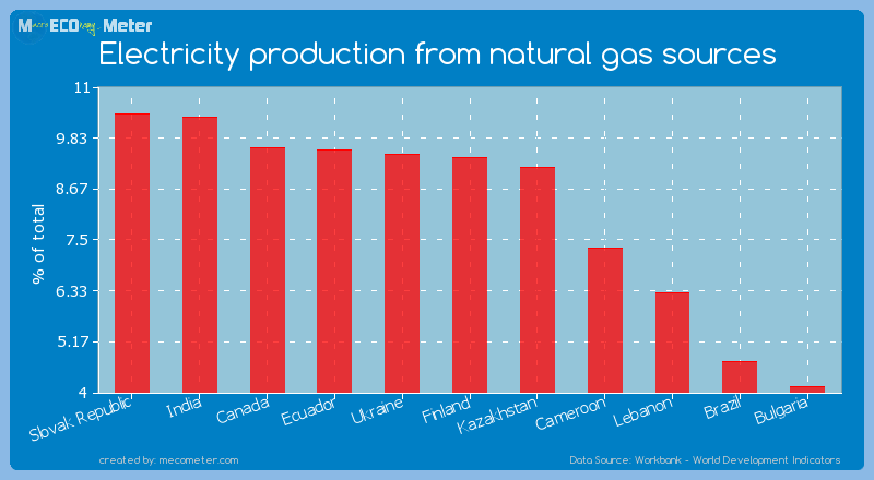 Electricity production from natural gas sources of Finland