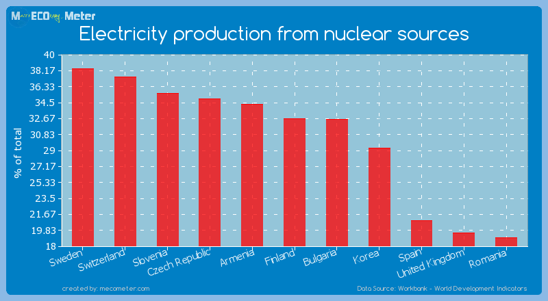 Electricity production from nuclear sources of Finland