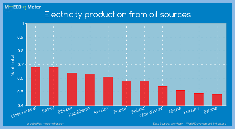 Electricity production from oil sources of Finland