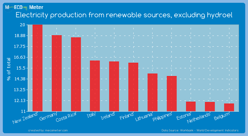 Electricity production from renewable sources, excluding hydroel of Finland
