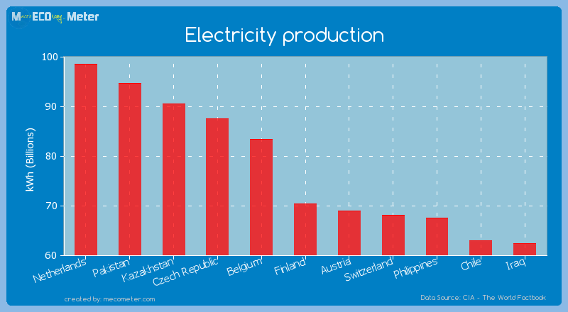 Electricity production of Finland