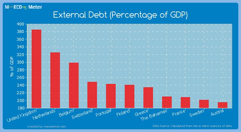 External Debt (Percentage of GDP) of Finland