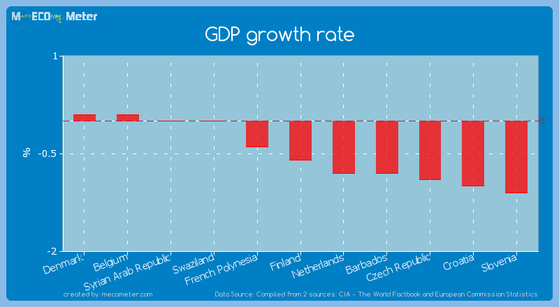 GDP growth rate of Finland
