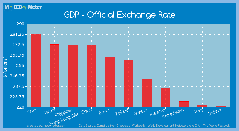GDP - Official Exchange Rate of Finland