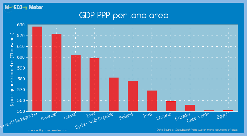 GDP PPP per land area of Finland