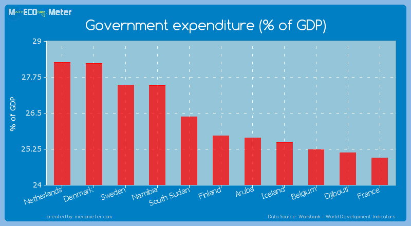 Government expenditure (% of GDP) of Finland