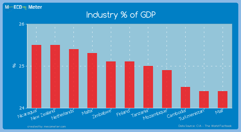Industry % of GDP of Finland