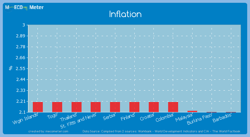 Inflation of Finland