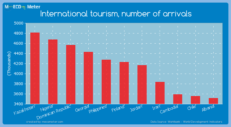 International tourism, number of arrivals of Finland