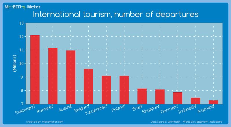 International tourism, number of departures of Finland