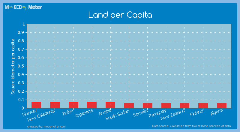 Land per Capita of Finland
