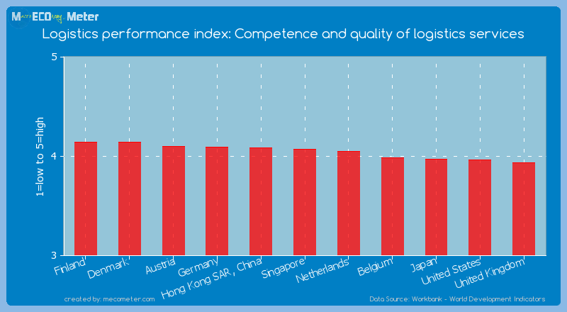 Logistics performance index: Competence and quality of logistics services of Finland