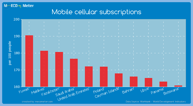 Mobile cellular subscriptions of Finland