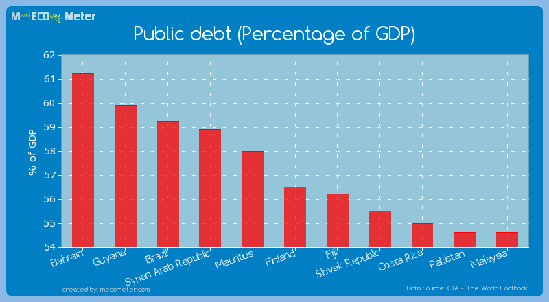 Public debt (Percentage of GDP) of Finland