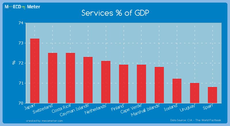 Services % of GDP of Finland