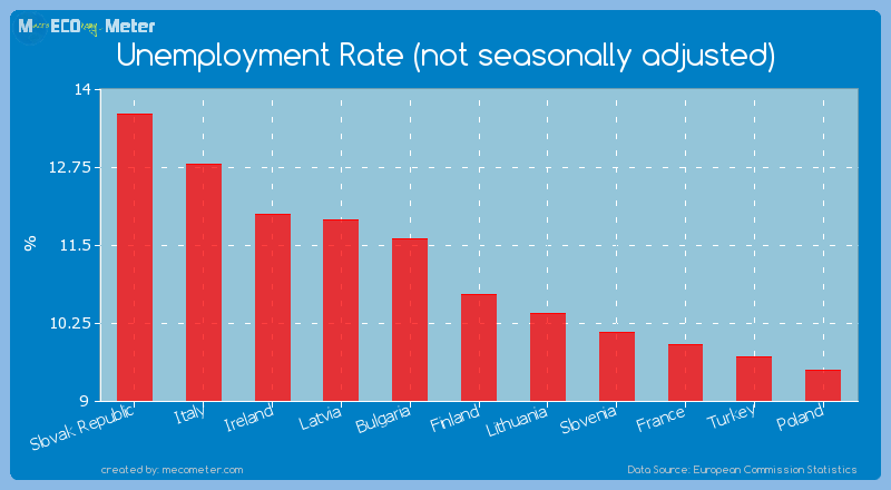 Unemployment Rate (not seasonally adjusted) of Finland