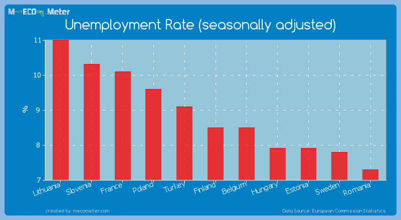 Unemployment Rate (seasonally adjusted) of Finland