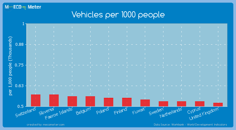Vehicles per 1000 people of Finland