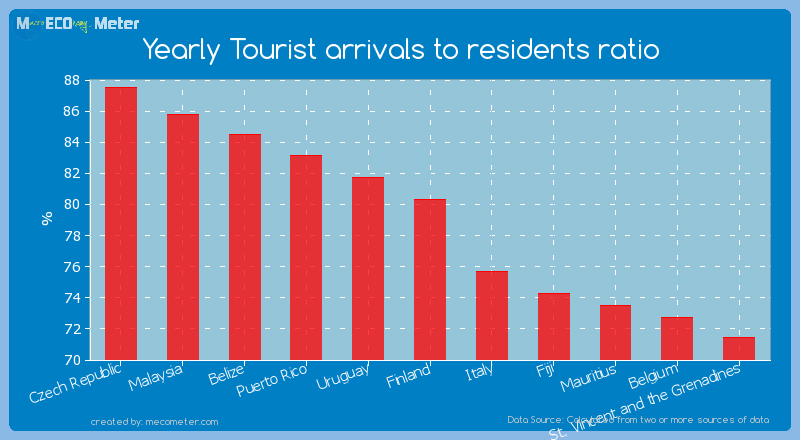 Yearly Tourist arrivals to residents ratio of Finland