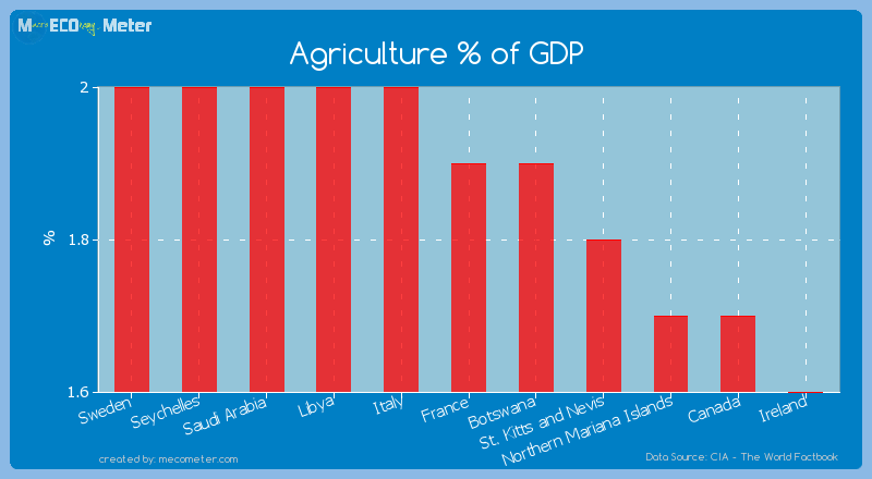 Agriculture % of GDP of France