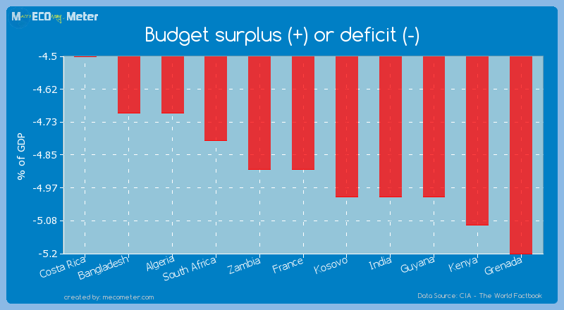 Budget surplus (+) or deficit (-) of France