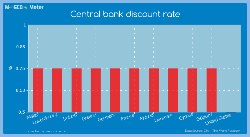 Central bank discount rate of France