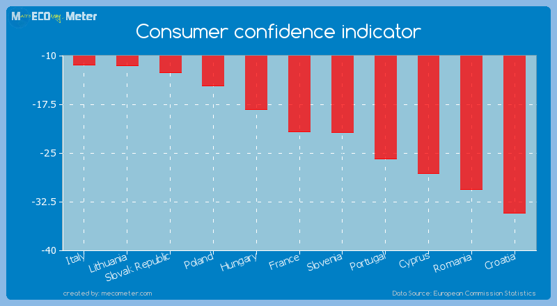 Consumer confidence indicator of France