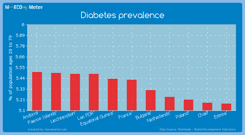 Diabetes prevalence of France