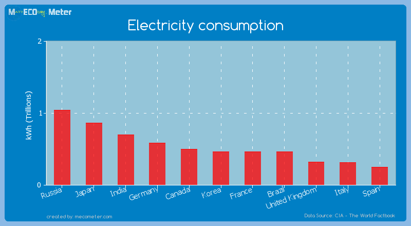 Electricity consumption of France