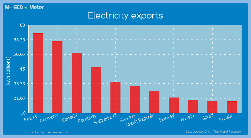 Electricity exports of France