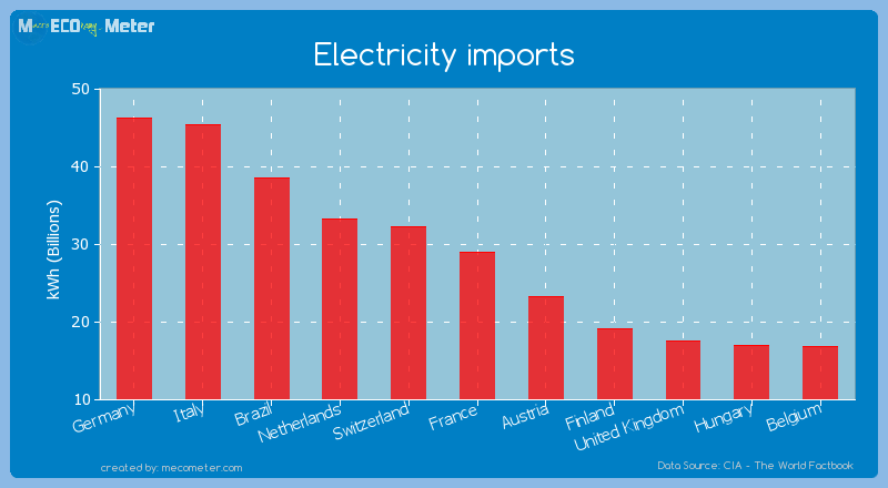 Electricity imports of France